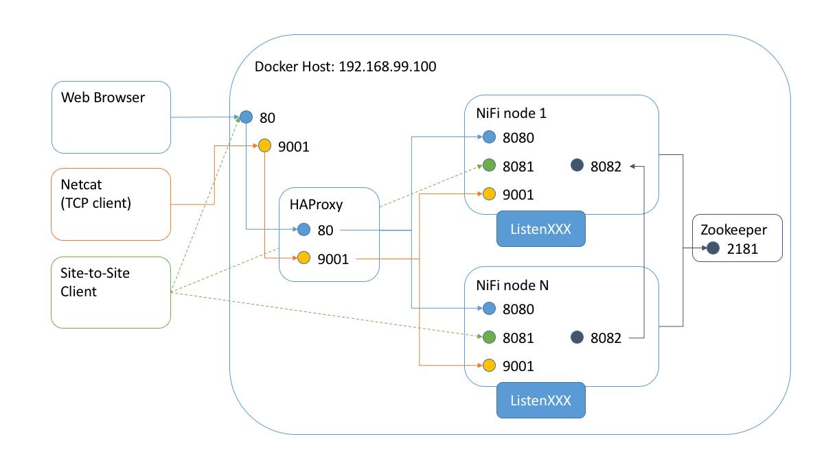 NiFi Cluster and Load Balancer - Hortonworks