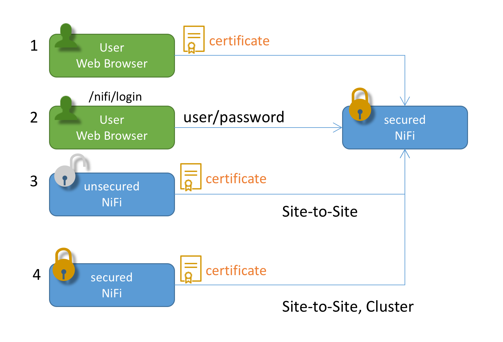 NiFi, Authentication and Authorization