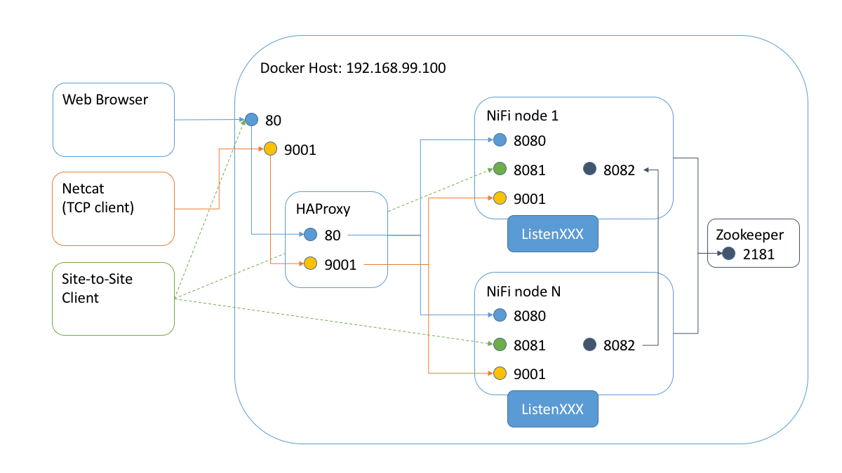 NiFi Cluster and Load Balancer